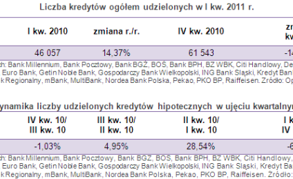 Hipoteki: wzrost sprzedaży kredytów
