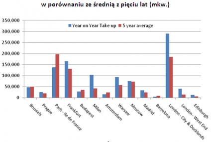 Silne ożywienie na rynku najmu powierzchni biurowych w sektorze bankowym w całej Europie