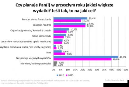 Sondaż: Polacy bardziej skłonni do brania kredytów konsumpcyjnych