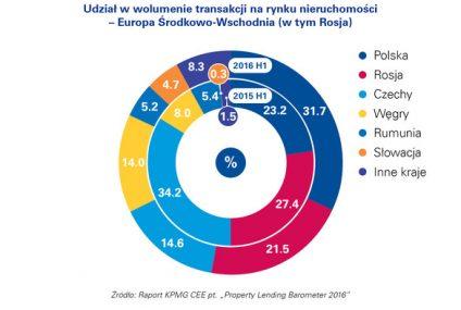 Banki w Polsce wciąż chętnie finansują inwestycje w sektorze nieruchomości
