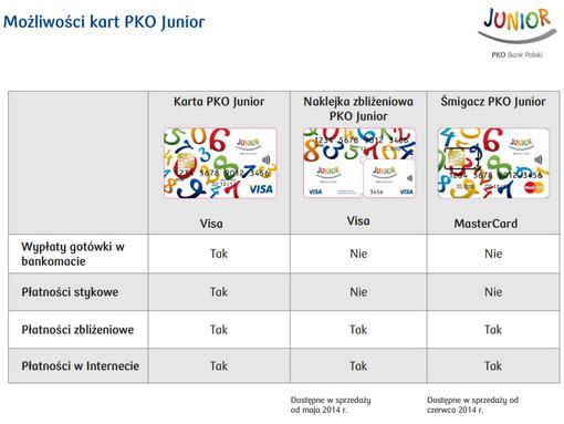 Pierwsze Karty Platnicze Dla Malych Dzieci Prnews Pl