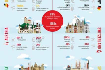 Europejczycy poczuli wakacyjny boom