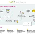 """""""PayU Płacę później"""". PayU testuje odroczone płatności"""