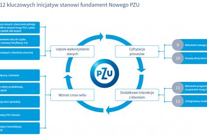 PZU przyjęło aktualizację strategii do roku 2020