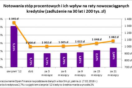 Według Open Finance Polacy zaoszczędzili na odsetkach od kredytów hipotecznych 22 mld złotych