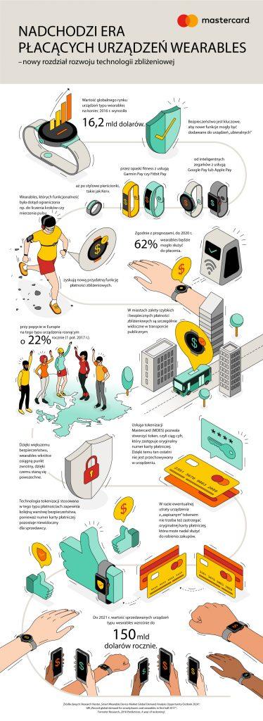b29e44deb Ze smartfona korzysta już ponad 16,5 mln Polaków[1]. Z najnowszego badania  Mastercard wynika, że 72% z nich posiada telefon z systemem operacyjnym ...