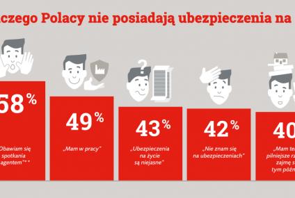 Polacy o ubezpieczeniach na życie: są potrzebne. Ale decyzje o zakupie odkładamy na później