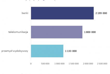 Zarobki kobiet w zarządach. Najlepiej płacą Alior Bank i Bank Millennium