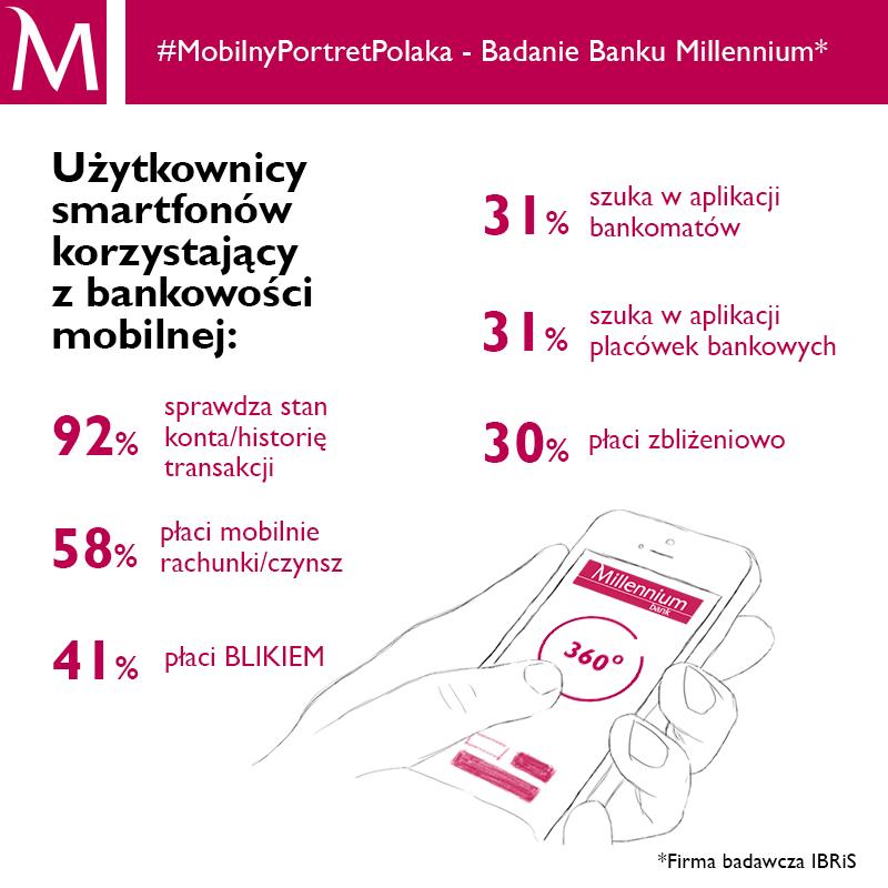 Badanie Millennium: 41 proc. użytkowników smartfonów korzystających z bankowości mobilnej płaci BLIKIEM, a 30 proc. zbliżeniowo