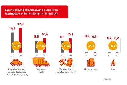 Wyniki sektora leasingowego po I połowie 2018 r.
