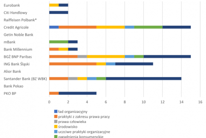 70 Inicjatyw Odpowiedzialności Społecznej Banków