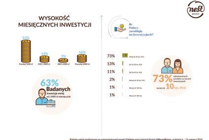 Polak inwestuje: mniej niż 1000 zł miesięcznie, wiedzę czerpie z internetu