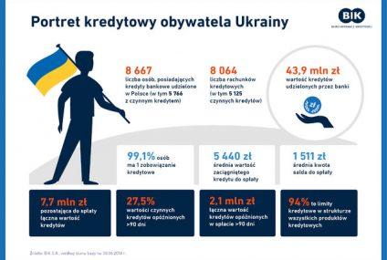 Motyw ukraiński w historii kredytowej