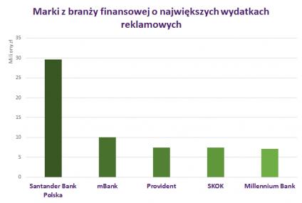 Santander Bank Polska wydał we wrześniu ponad 29 mln zł na kampanię rebrandingową