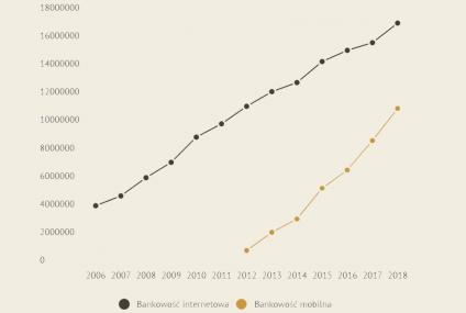 Coraz mniejszy dystans między liczbą użytkowników bankowości internetowej a mobilnej. Wykres dnia