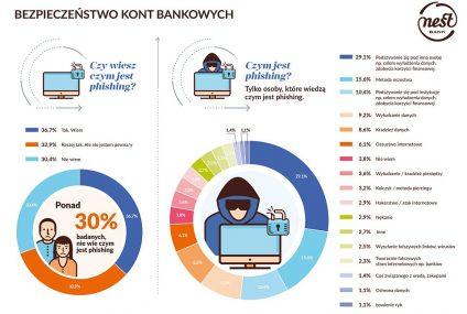 30% Polaków nie wie czym jest phishing. Drugie tyle nie ma pewności. Wyniki badania