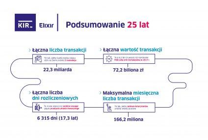 25 lat przelewów elektronicznych w Polsce - rekordy, statystyki, historia