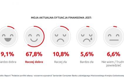 Polacy finansowymi optymistami – nawet w obliczu wiosennych wyzwań