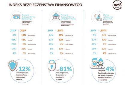 Rośnie obawa Polaków o finansową przyszłość