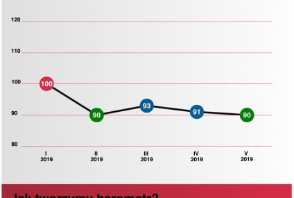 Barometr Ubea.pl: ceny OC w maju 2019 r.