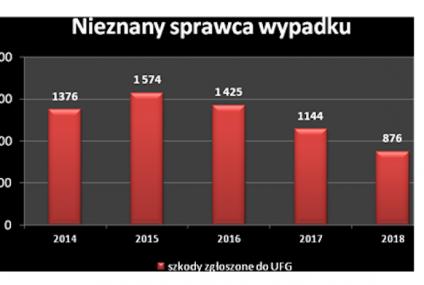 UFG: nowy trend w wypłatach  za nieubezpieczonych i nieznanych sprawców wypadków
