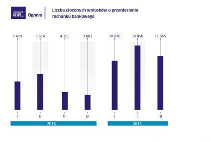11,5 tys. osób przeniosło w III kw. 2019 rachunki przez system Ognivo