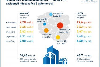 Niemal 40% hipotek udzielonych w okresie styczeń – sierpień 2019 r. zaciągnęli mieszkańcy 5 aglomeracji