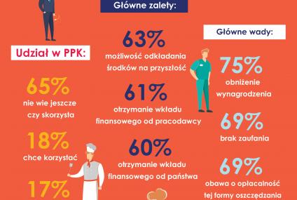 Tylko 25 proc. Polaków twierdzi, że PPK to dobre rozwiązanie