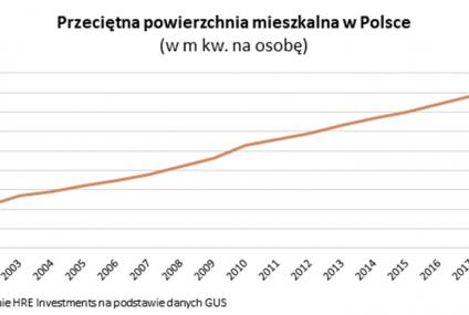 Polskie mieszkania dogonią europejskie w 2047 roku