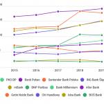 Oto największe banki w Polsce (2015-2019)