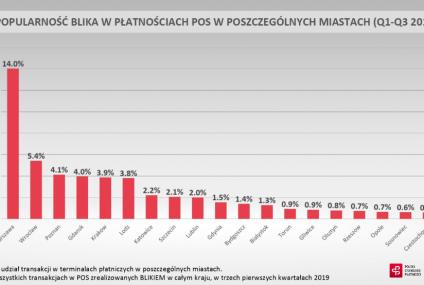 Warszawiacy wykonują najwięcej transakcji Blikiem w POS. Zobaczcie niepublikowane do tej pory dane
