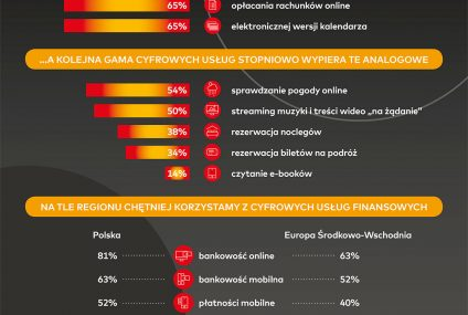 Polacy fanami cyfrowych usług, z elektronicznych płatności korzystają najczęściej w Europie Środkowo-Wschodniej