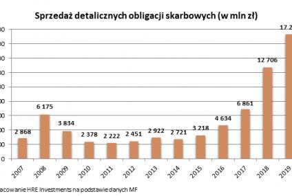 Polacy kupili najwięcej obligacji w historii