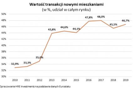Eurostat: Polacy wybierają nowe mieszkania
