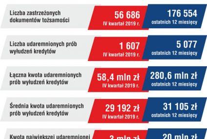 Polacy w 2019 r. zastrzegli w bankach ponad 176 tysięcy utraconych dokumentów