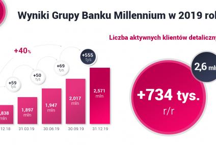 Wyniki Banku Millennium za 2019 rok