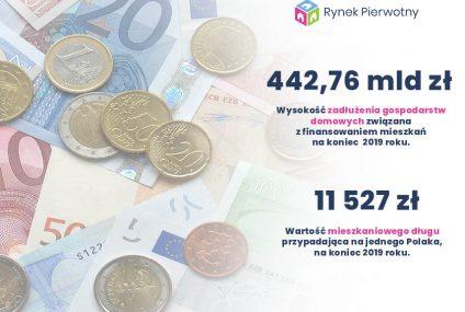 Na Polaka przypada już 11500 zł mieszkaniowego długu