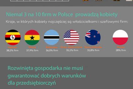 Raport Mastercard: Polska w top 10 krajów przyjaznych dla kobiet-przedsiębiorców