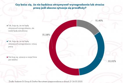 Polacy boją się o pensję i pracę. Zgodzą się na niższe wynagrodzenie