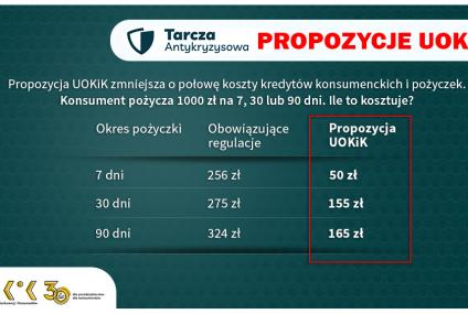 Tańsze kredyty konsumenckie - propozycja UOKiK do tarczy antykryzysowej