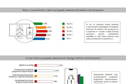 Badanie mBanku: większość internautów nie wie, jak zareagować na cyberatak