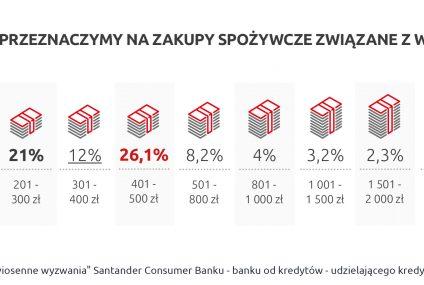 Santander Consumer Bank: Wielkanoc to dla co piątego Polaka największe wiosenne wyzwanie finansowe