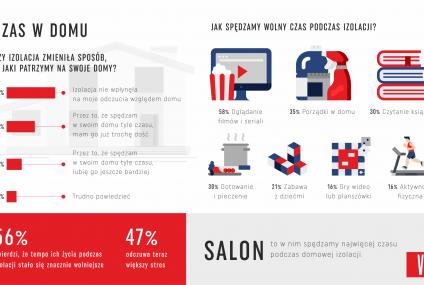 Polacy nie chcą pracować zdanie. Tylko 13% w czasie izolacji postawiło na rozwój osobisty