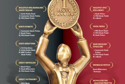 Znamy najlepsze banki tego roku. Wyniki rankingu Złoty Bankier 2020