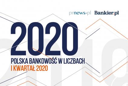 Polska bankowość w liczbach – I kw. 2020 [Raport]
