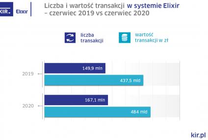 KIR rozliczyła w czerwcu transakcje o wartości 484 mld zł
