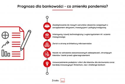 Prognoza dla bankowości - co zmieniła pandemia?