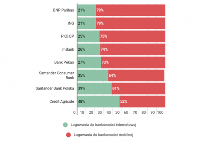 Do banku logujemy się częściej z telefonu niż z komputera. Ciekawe wyniki sondy PRNews.pl