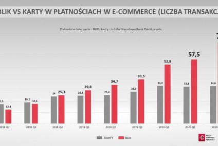 Prawie 9 mld zł – tyle Polacy wydali Blikiem w internecie w II kwartale 2020 roku