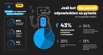 Raport Chatboty w Polsce 2020: 34 proc. respondentów woli rozmawiać z botem niż z człowiekiem